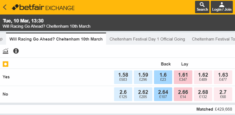 Betfair Exchange - Cheltenham Coronavirus Odds
