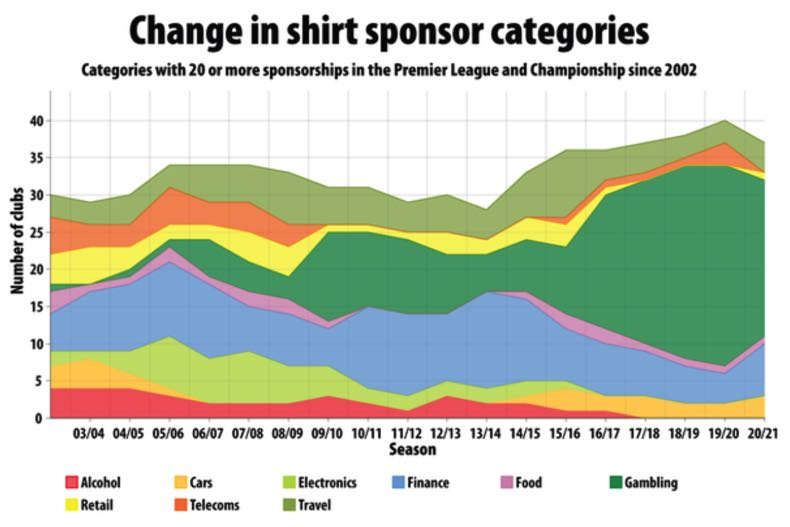 Change in shirt sponsor categories