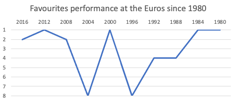 Favourite Performance at the Euros chart