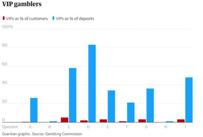 VIP Gamblers Chart